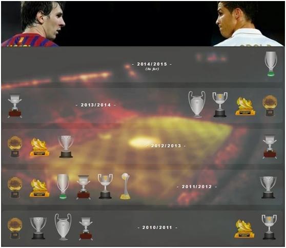 Messi Vs Ronaldo All Time Records Compared