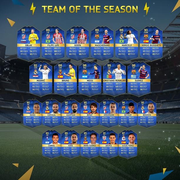 All Team Of The Seasons: FIFA 16: La Liga BBVA TOTS Brings 99 Ronaldo, 99 Messi, 98