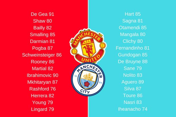 FIFA 17 Manchester City Ratings and FIFA 17 Manchester United Ratings compared