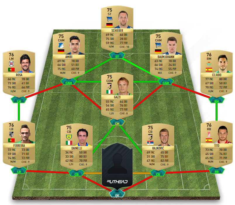 FIFA 17 Squad Building Challenges - No Keeper SBC cheapest squad builder