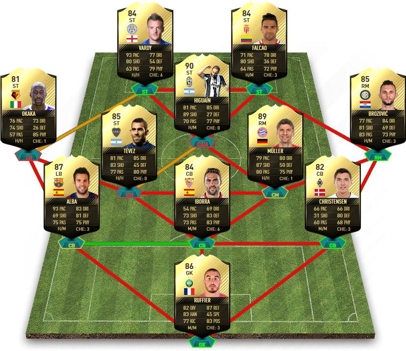 FIFA 17 TOTW 13 Predictions - Team Of The Week 13 Predictions