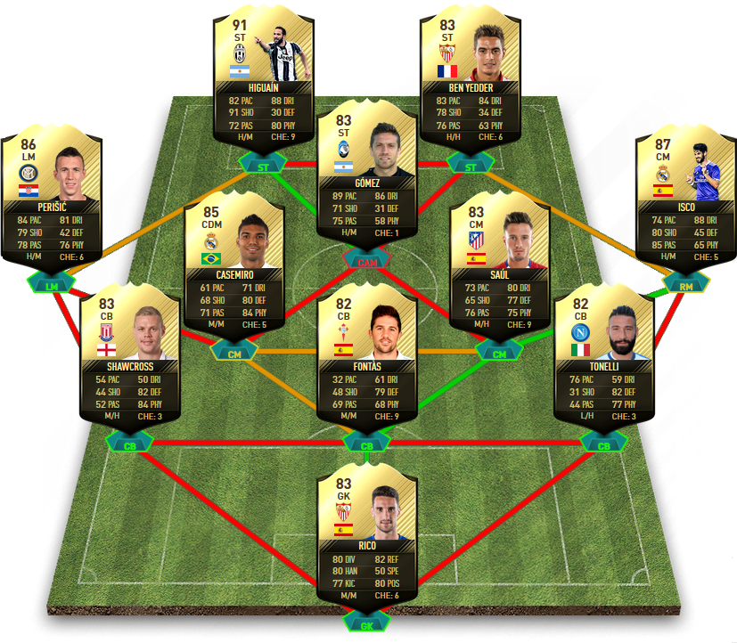 FIFA 17 TOTW 17 Predictions - Team Of The Week 17