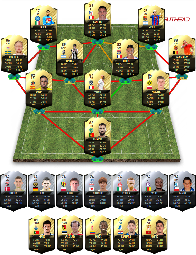 FIFA 17 TOTW 23 Predictions - Team Of The Week 23