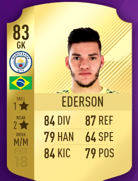 FIFA 18 Most Overpowered Players in Premier League - 84 Sterling, 86 Kanté and 80 Jesus-ederson