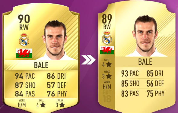 FIFA 18 Top 5 Best Wingers or Attackers Players Ratings Prediction - 92 Neymar, 94 Messi and 94 Ronaldo-bale