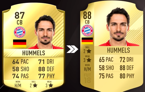 FIFA 18 Top 5 Best Germany Players Ratings Prediction - Mats Hummels