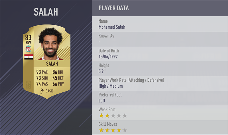 TOP 20 FASTEST PLAYERS 16. Mohamed Salah (93) RW